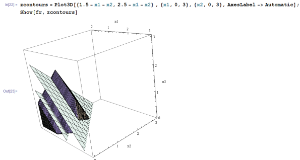 Objective contours added to feasible region plot